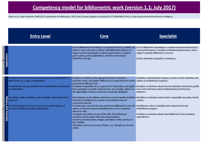 Competency Model for bibliometric work 1.1. v2