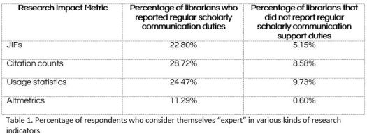 How do academic librarians use research impact metrics fig 1