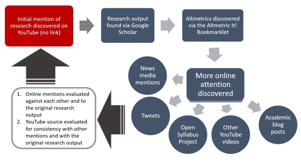 An example of how to trace mentions to a research output, discover other online attention via altmetrics, and then evaluate those sources against one another.