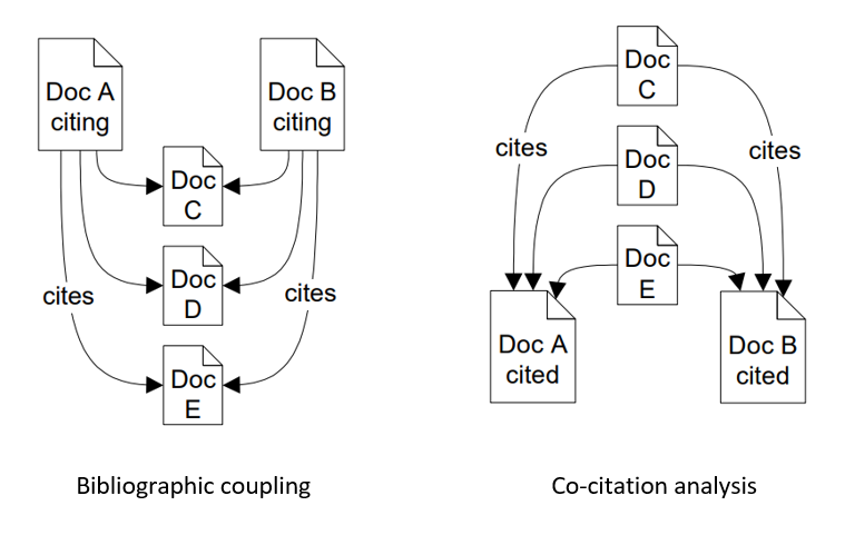 Visual illustrating bibliographic coupling (documents that share one or more references) and co-citation analysis (documents that share one or more citing document)