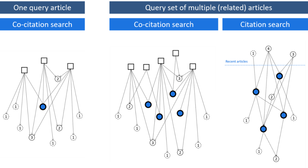 Visual of how co-citations and citations are used to find relevant articles from one or more query articles.