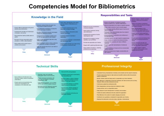 The full, colour-coded 2021 Competencies Model for Bibliometrics, with four sections: Knowledge in the Field, Responsibilities & Tasks, Technical Skills, and Professional Integrity