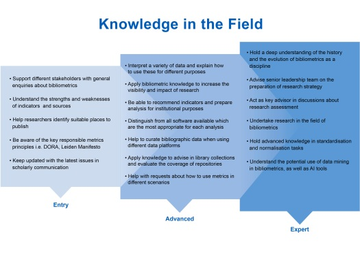 Knowledge in the Field for the 2021 Competencies for Bibliometric Work; Levels are Entry, Advanced, and Expert