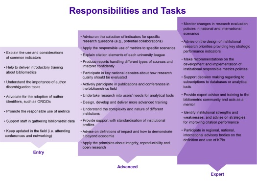 Responsibilities and Tasks of the 2021 Competencies for Bibliometric Work; Levels are Entry, Advanced, and Expert