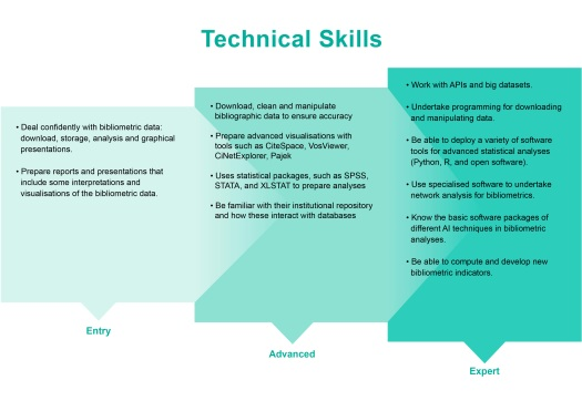 Technical Skills of the 2021 Competencies for Bibliometric Work; Levels are Entry, Advanced, and Expert